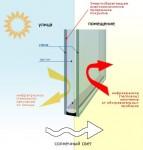 Энергосберегающий стеклопает