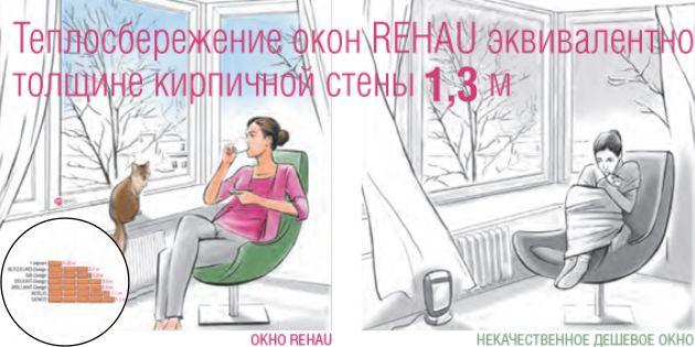 Теплосбережение окон REHAU эквивалентно толщине кирпичной стены в 1,3 метра